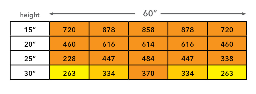 Chart of PPFD readings for a moving grow light.