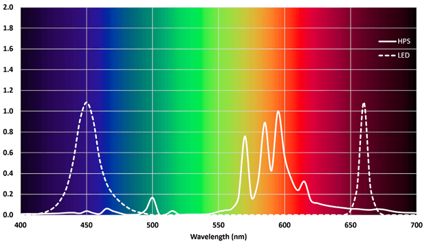 Fig. 1 – Relative lamp spectra.
