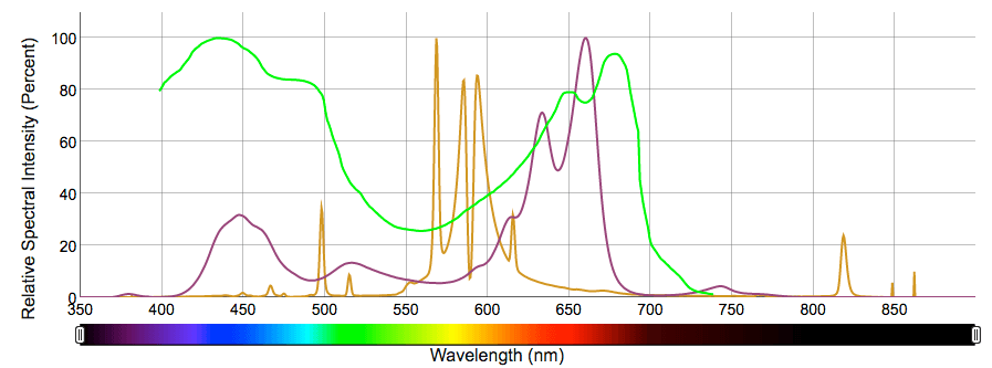The Relationship Between Leaf Surface Temperature and Lighting Spectrum