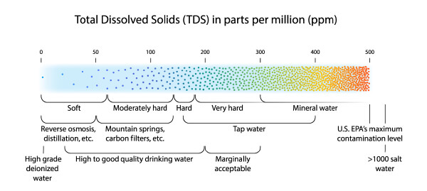 Water quality scale showing total dissolved solids (TDS) measured in parts per million (ppm)