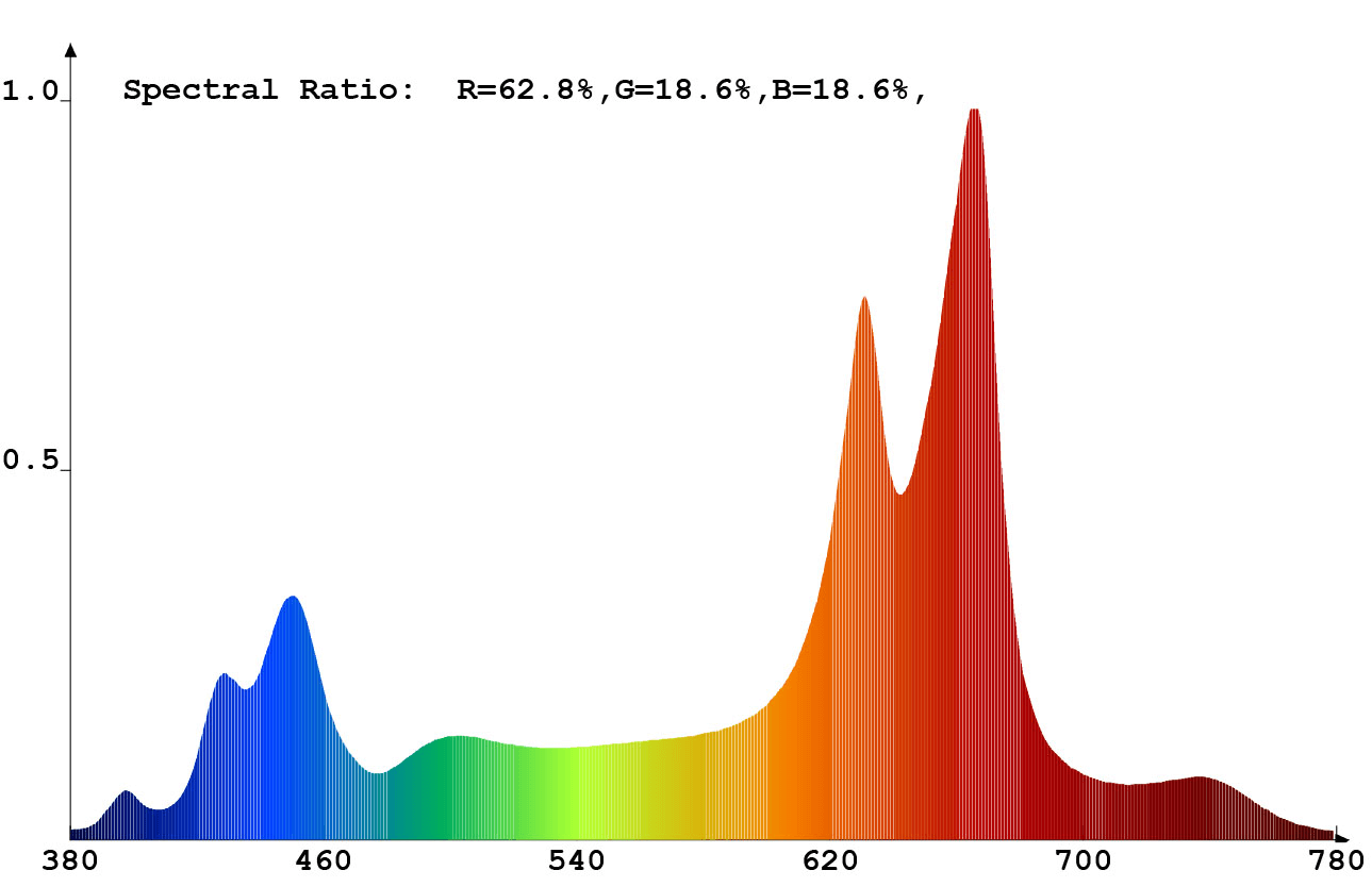 Spectral ratio for growing