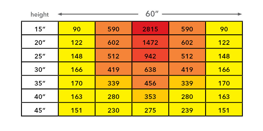 Chart of PPFD readings for a stationary grow light.