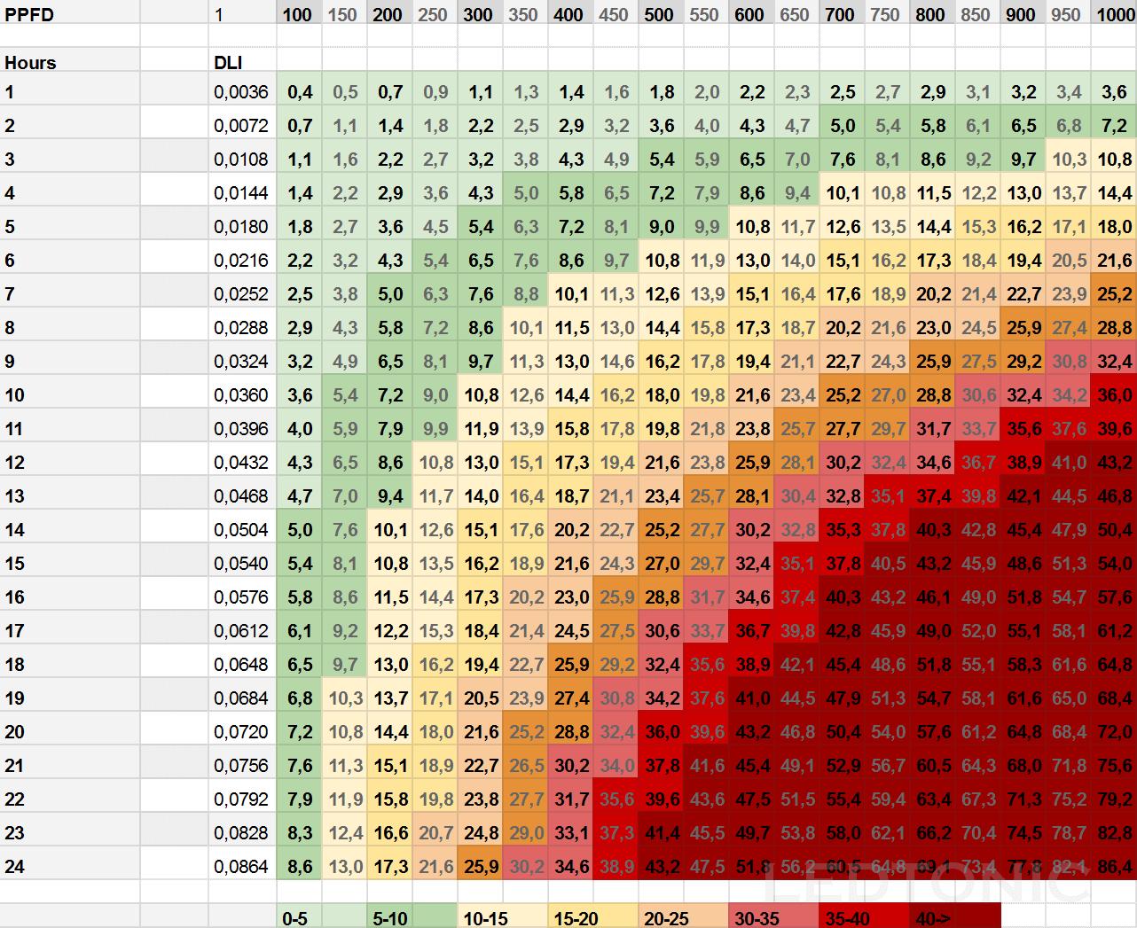 Photoperiod chart