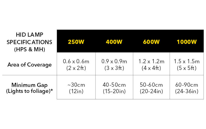 Chart of lights to foliage gap readings depending on light specifications