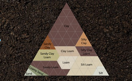 a sum greater than its parts soil composition