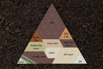 A Sum Greater Than its Parts: Soil Composition